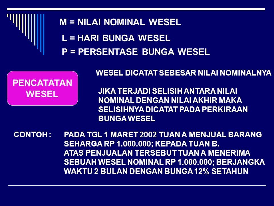 M = NILAI NOMINAL WESEL L = HARI BUNGA WESEL P = PERSENTASE BUNGA WESEL PENCATATAN WESEL WESEL DICATAT SEBESAR NILAI NOMINALNYA JIKA TERJADI SELISIH ANTARA NILAI NOMINAL DENGAN NILAI AKHIR MAKA SELISIHNYA DICATAT PADA PERKIRAAN BUNGA WESEL CONTOH :PADA TGL 1 MARET 2002 TUAN A MENJUAL BARANG SEHARGA RP 1.000.000; KEPADA TUAN B.