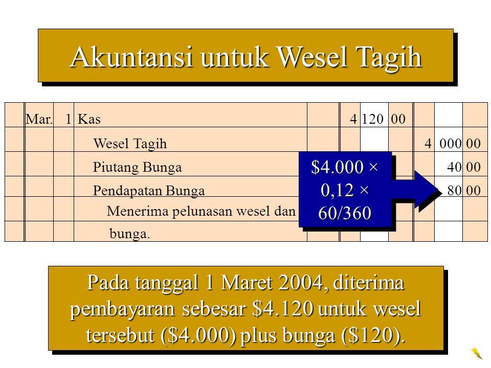 Pada tanggal 1 Maret 2004, diterima pembayaran sebesar $4.120 untuk wesel tersebut ($4.000) plus bunga ($120). Mar. 1 Kas 4 120 00 Wesel Tagih4 000 00