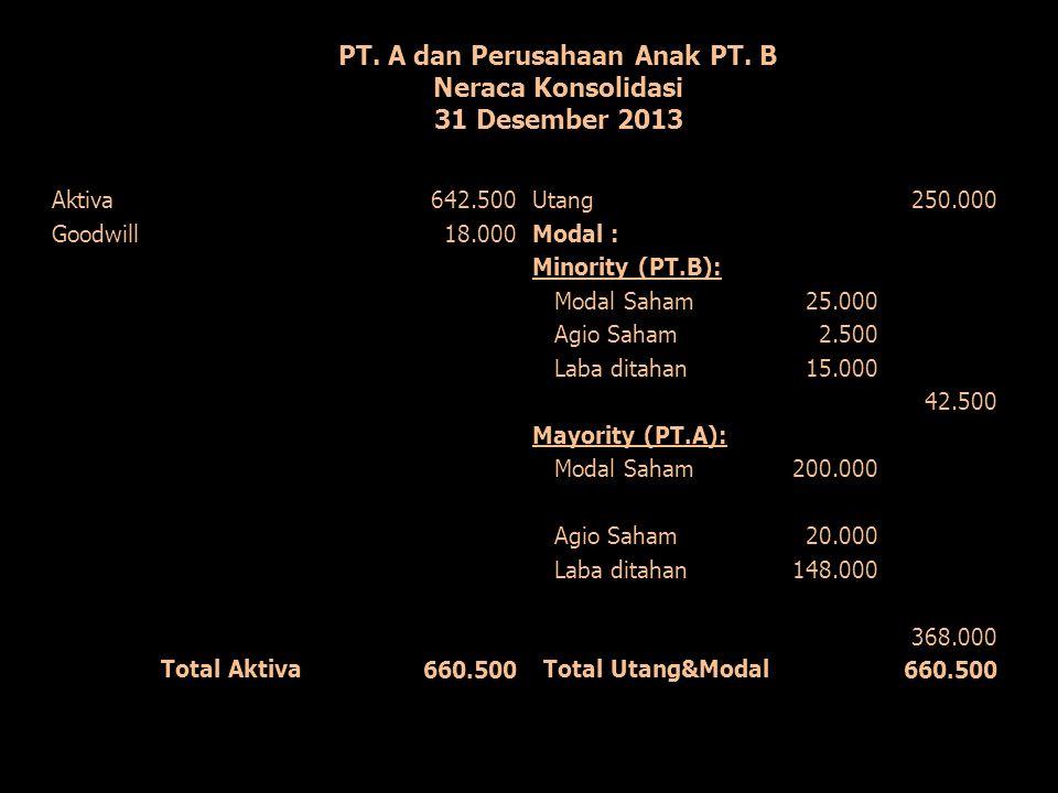 PT. A dan Perusahaan Anak PT. B Neraca Konsolidasi 31 Desember 2013 Aktiva642.500Utang250.000 Goodwill18.000Modal : Minority (PT.B): Modal Saham25.000