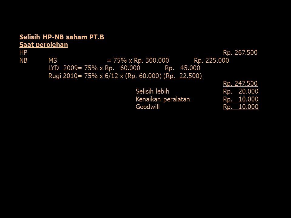 Selisih HP-NB saham PT.B Saat perolehan HPRp. 267.500 NBMS= 75% x Rp. 300.000Rp. 225.000 LYD 2009= 75% x Rp. 60.000Rp. 45.000 Rugi 2010= 75% x 6/12 x
