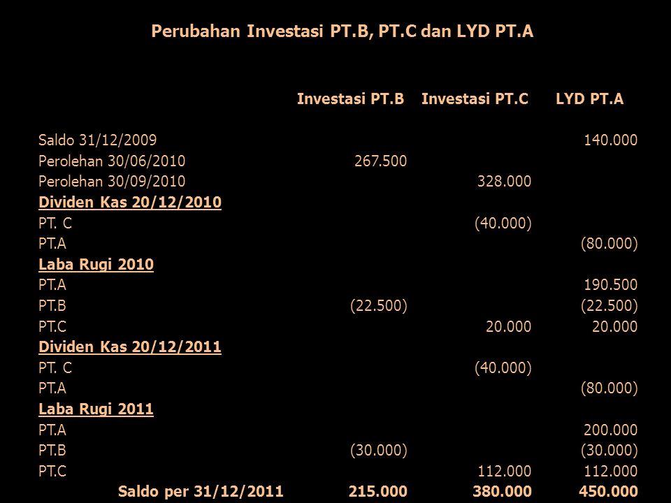 Investasi PT.BInvestasi PT.CLYD PT.A Saldo 31/12/2009140.000 Perolehan 30/06/2010267.500 Perolehan 30/09/2010328.000 Dividen Kas 20/12/2010 PT. C(40.0