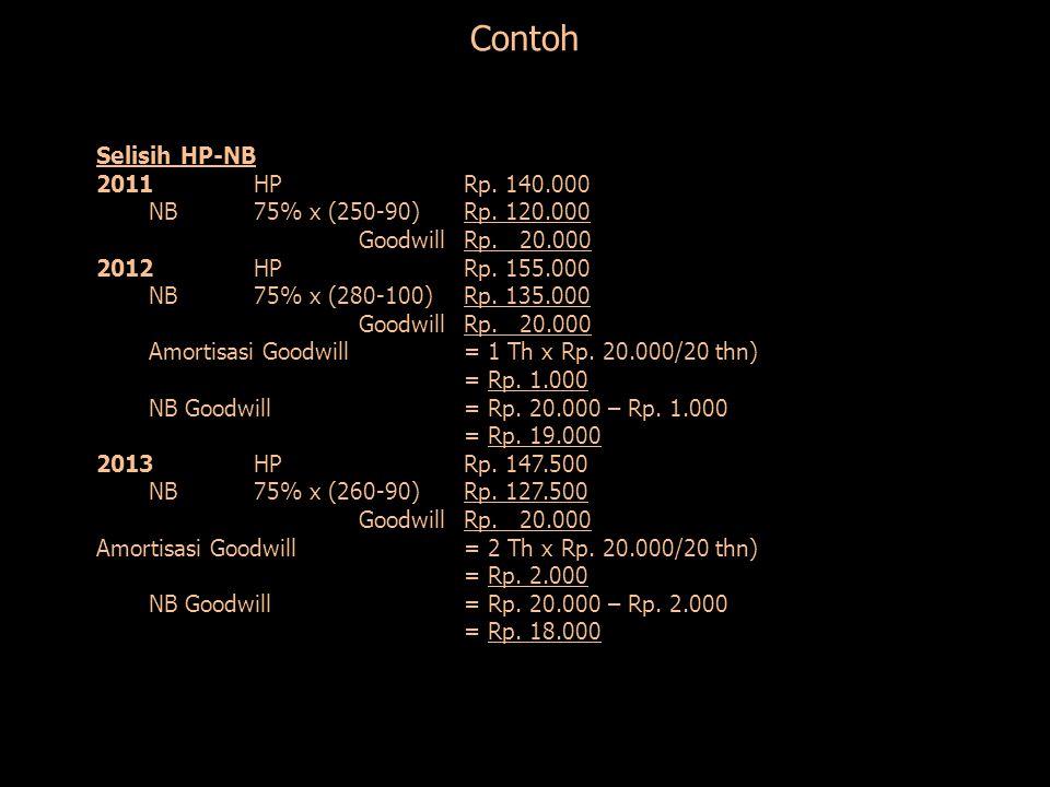 Contoh Selisih HP-NB 2011HPRp. 140.000 NB75% x (250-90)Rp. 120.000 GoodwillRp. 20.000 2012HPRp. 155.000 NB75% x (280-100)Rp. 135.000 GoodwillRp. 20.00
