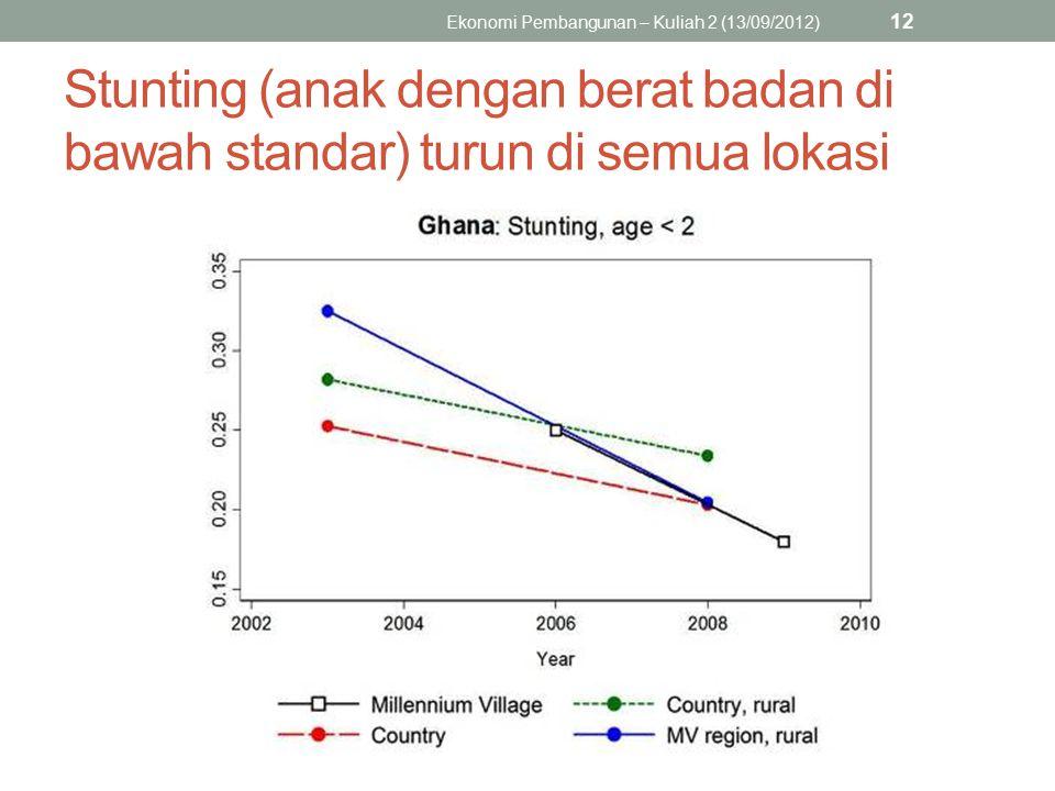 Stunting (anak dengan berat badan di bawah standar) turun di semua lokasi Ekonomi Pembangunan – Kuliah 2 (13/09/2012) 12