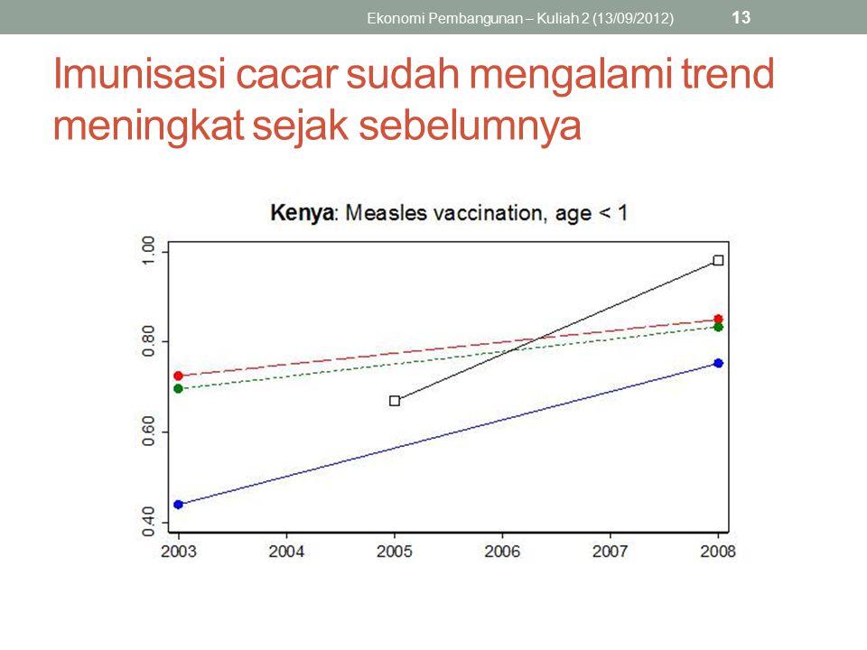 Imunisasi cacar sudah mengalami trend meningkat sejak sebelumnya Ekonomi Pembangunan – Kuliah 2 (13/09/2012) 13