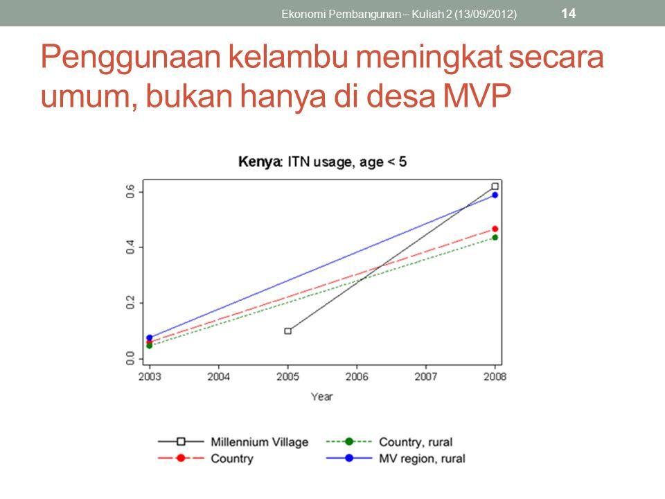 Penggunaan kelambu meningkat secara umum, bukan hanya di desa MVP Ekonomi Pembangunan – Kuliah 2 (13/09/2012) 14