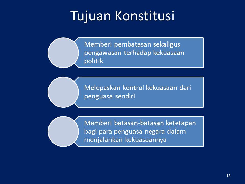Materi Muatan Konstitusi 11 Materi Muatan Konstitusi Organisasi Negara Hak Asasi Manusia Prosedur mengubah UUD Larangan mengubah sifat tertentu dari U