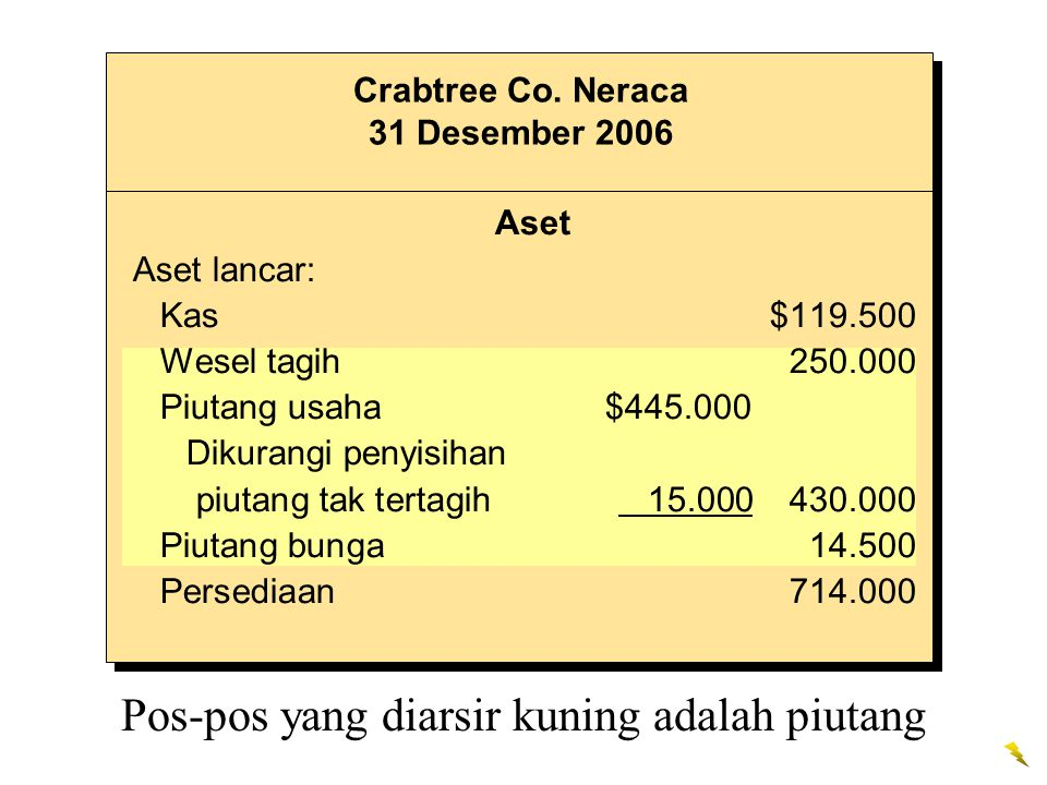 Aset Aset lancar: Kas$119.500 Wesel tagih250.000 Piutang usaha $445.000 Dikurangi penyisihan piutang tak tertagih 15.000430.000 Piutang bunga14.500 Persediaan 714.000 Crabtree Co.