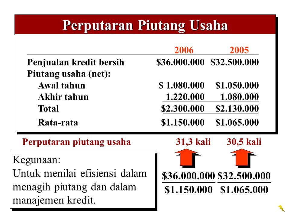 Perputaran Piutang Usaha 20062005 Penjualan kredit bersih$36.000.000$32.500.000 Piutang usaha (net): Awal tahun$ 1.080.000$1.050.000 Akhir tahun 1.220.0001.080.000 Total$2.300.000$2.130.000 Rata-rata$1.150.000$1.065.000 Perputaran piutang usaha 31,3 kali 30,5 kali $36.000.000 $1.150.000 $32.500.000 $1.065.000 Kegunaan: Untuk menilai efisiensi dalam menagih piutang dan dalam manajemen kredit.