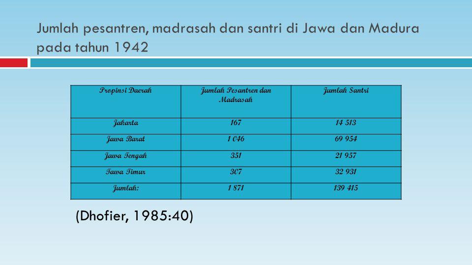 Jumlah pesantren, madrasah dan santri di Jawa dan Madura pada tahun 1942 (Dhofier, 1985:40) Propinsi DaerahJumlah Pesantren dan Madrasah Jumlah Santri Jakarta16714 513 Jawa Barat1 04669 954 Jawa Tengah35121 957 Tawa Timur30732 931 Jumlah:1 871139 415