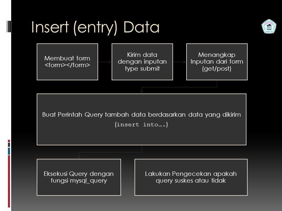 Pemrograman Web S1 Teknik Informatika STMIK Bumigora Insert (entry) Data Membuat form Kirim data dengan inputan type submit Menangkap Inputan dari form (get/post) Buat Perintah Query tambah data berdasarkan data yang dikirim ( insert into….