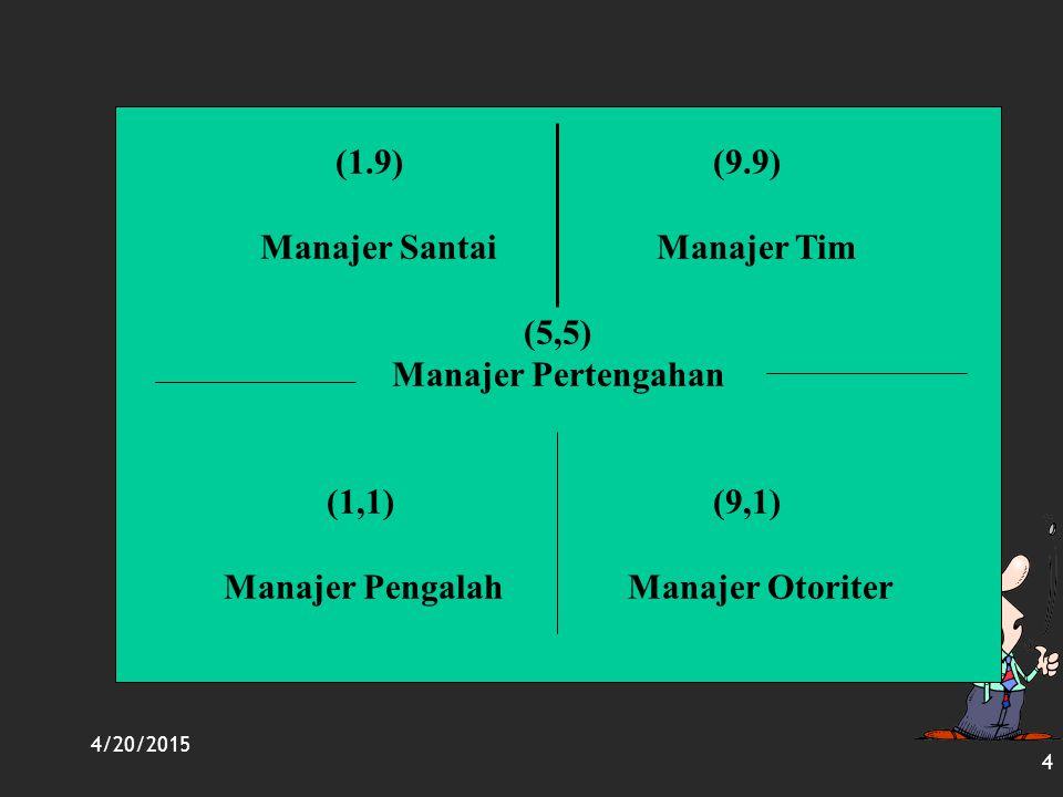 4/20/2015 4 (1.9) (9.9) Manajer Santai Manajer Tim (5,5) Manajer Pertengahan (1,1) (9,1) Manajer Pengalah Manajer Otoriter