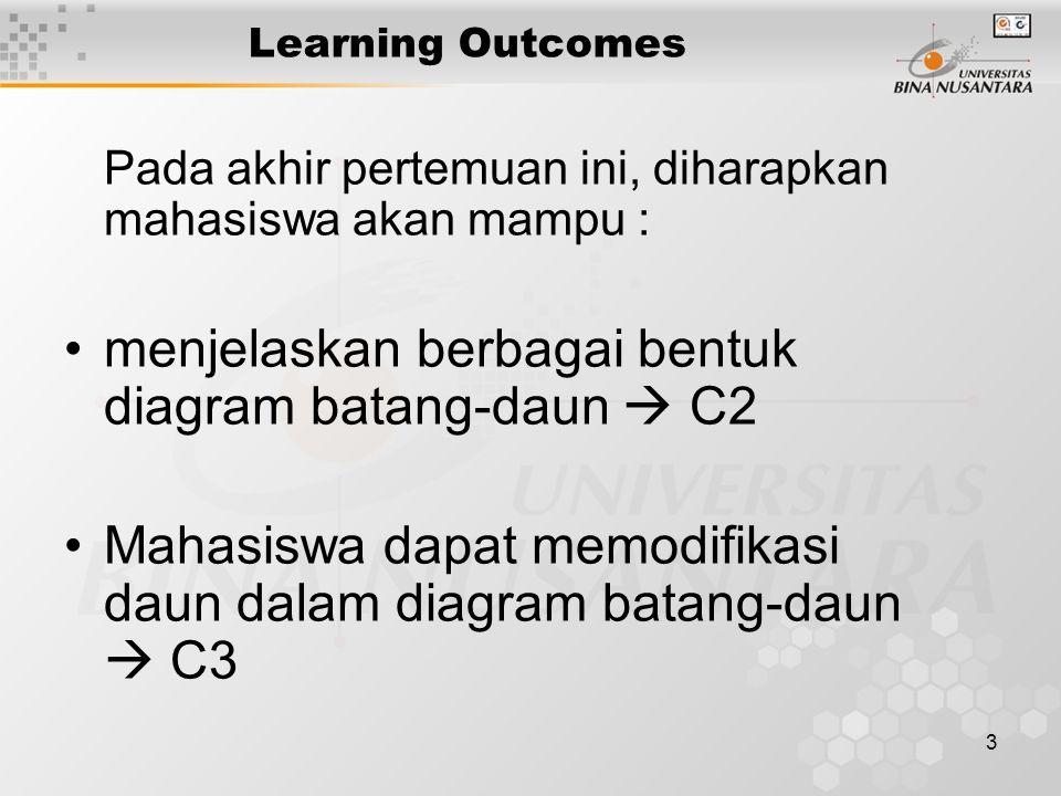 3 Learning Outcomes Pada akhir pertemuan ini, diharapkan mahasiswa akan mampu : menjelaskan berbagai bentuk diagram batang-daun  C2 Mahasiswa dapat memodifikasi daun dalam diagram batang-daun  C3