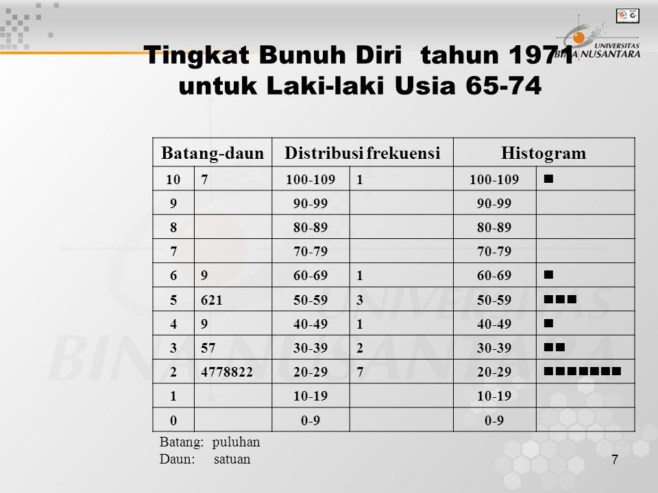 7 Tingkat Bunuh Diri tahun 1971 untuk Laki-laki Usia 65-74 Batang-daunDistribusi frekuensiHistogram 107100-1091 990-99 880-89 770-79 6960-691 562150-593 4940-491 35730-392 2477882220-297 110-19 00-9 Batang: puluhan Daun: satuan