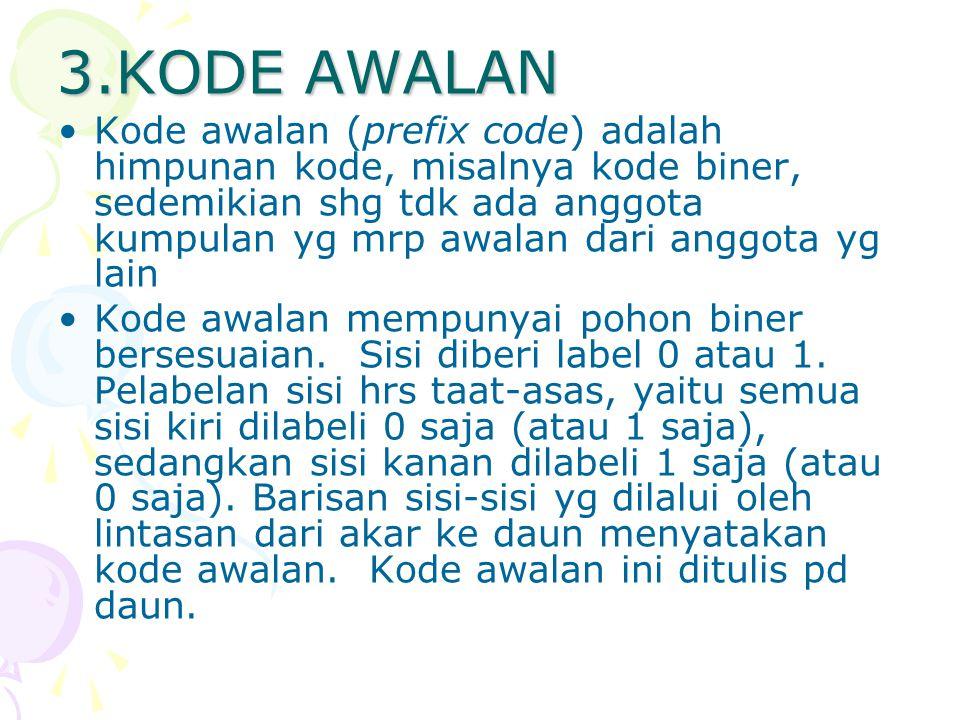 3.KODE AWALAN Kode awalan (prefix code) adalah himpunan kode, misalnya kode biner, sedemikian shg tdk ada anggota kumpulan yg mrp awalan dari anggota yg lain Kode awalan mempunyai pohon biner bersesuaian.