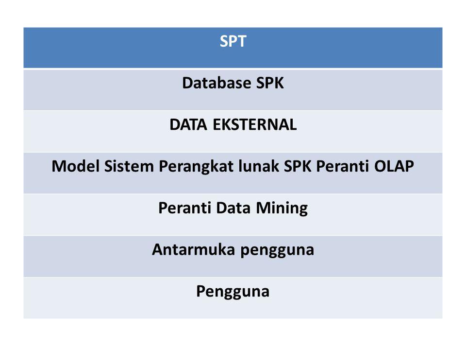 SPT Database SPK DATA EKSTERNAL Model Sistem Perangkat lunak SPK Peranti OLAP Peranti Data Mining Antarmuka pengguna Pengguna