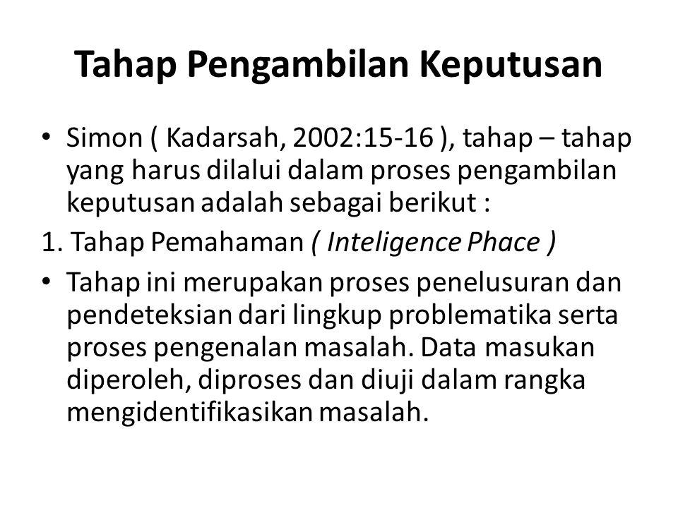 Tahap Pengambilan Keputusan Simon ( Kadarsah, 2002:15-16 ), tahap – tahap yang harus dilalui dalam proses pengambilan keputusan adalah sebagai berikut