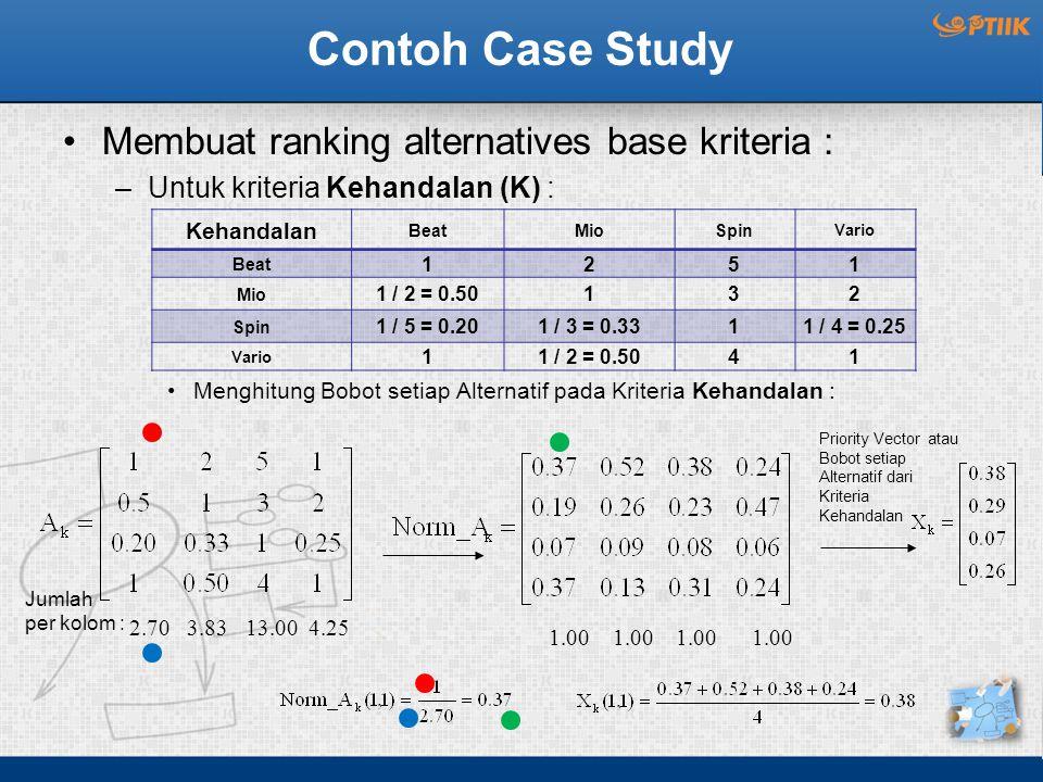 Contoh Case Study Membuat ranking alternatives base kriteria : –Untuk kriteria Kehandalan (K) : Menghitung Bobot setiap Alternatif pada Kriteria Kehandalan : Kehandalan BeatMioSpin Vario Beat 1251 Mio 1 / 2 = 0.50132 Spin 1 / 5 = 0.201 / 3 = 0.3311 / 4 = 0.25 Vario 11 / 2 = 0.5041 2.70 3.83 13.00 4.25 Priority Vector atau Bobot setiap Alternatif dari Kriteria Kehandalan Jumlah per kolom : 1.00 1.00