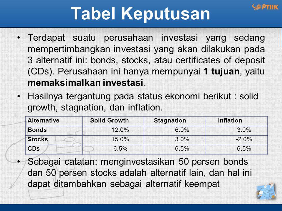 Tabel Keputusan Terdapat suatu perusahaan investasi yang sedang mempertimbangkan investasi yang akan dilakukan pada 3 alternatif ini: bonds, stocks, atau certificates of deposit (CDs).