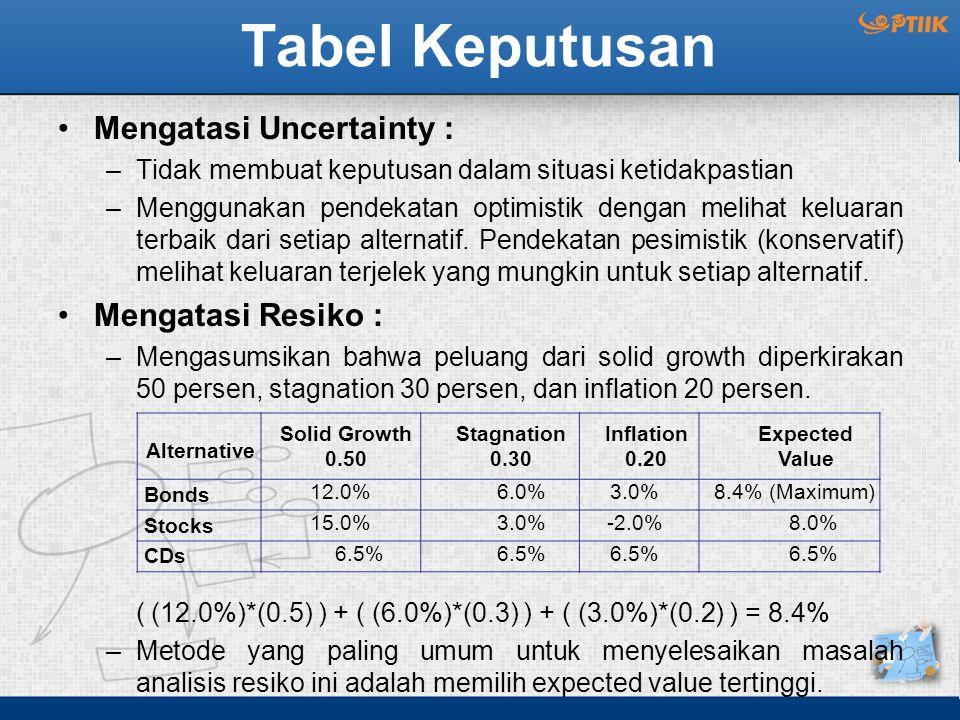 Tabel Keputusan Mengatasi Uncertainty : –Tidak membuat keputusan dalam situasi ketidakpastian –Menggunakan pendekatan optimistik dengan melihat keluar