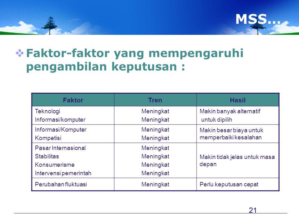 MSS…  Faktor-faktor yang mempengaruhi pengambilan keputusan : FaktorTrenHasil Teknologi Informasi/komputer Meningkat Makin banyak alternatif untuk di