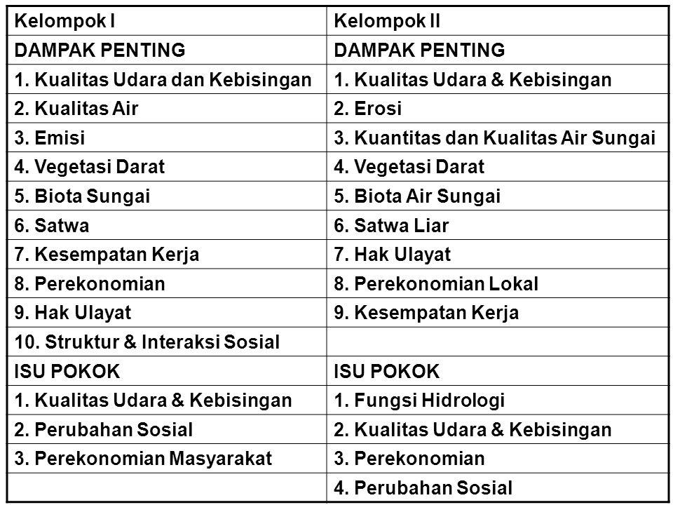 Kelompok IKelompok II DAMPAK PENTING 1. Kualitas Udara dan Kebisingan1. Kualitas Udara & Kebisingan 2. Kualitas Air2. Erosi 3. Emisi3. Kuantitas dan K