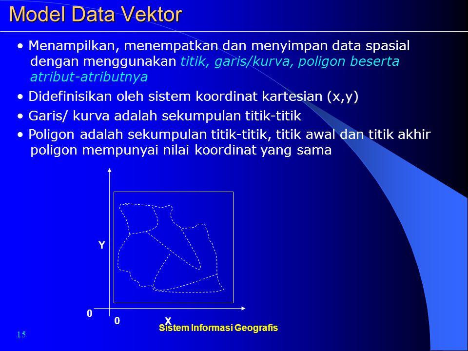 15 Sistem Informasi Geografis Model Data Vektor Menampilkan, menempatkan dan menyimpan data spasial dengan menggunakan titik, garis/kurva, poligon bes