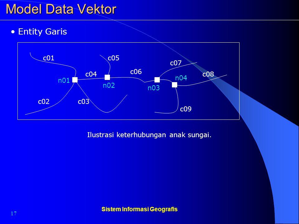 17 Sistem Informasi Geografis Model Data Vektor Entity Garis Ilustrasi keterhubungan anak sungai. c01 c02 c04 c03 c05 c06 c07 c08 c09 n01 n02 n03 n04