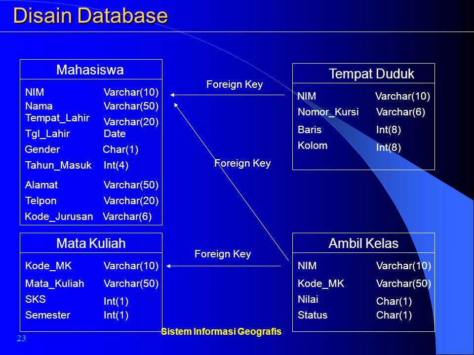 23 Sistem Informasi Geografis Disain Database Mata Kuliah Kode_MKVarchar(10) Mata_KuliahVarchar(50) SKS Int(1) SemesterInt(1) Tempat Duduk Nomor_Kursi