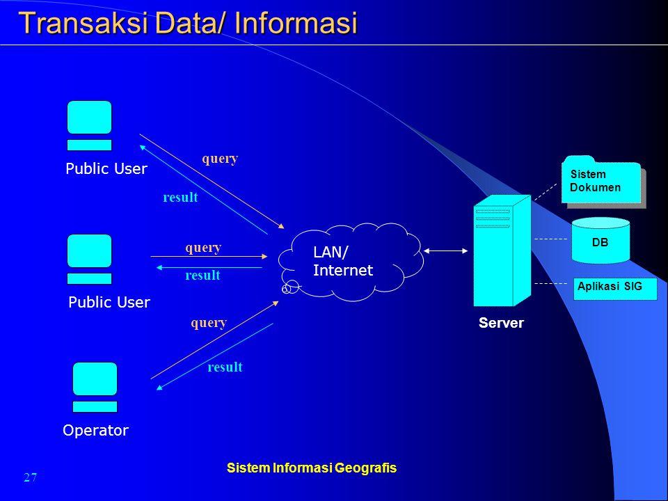 27 Sistem Informasi Geografis Transaksi Data/ Informasi Server DB Sistem Dokumen Aplikasi SIG LAN/ Internet Public User Operator query result