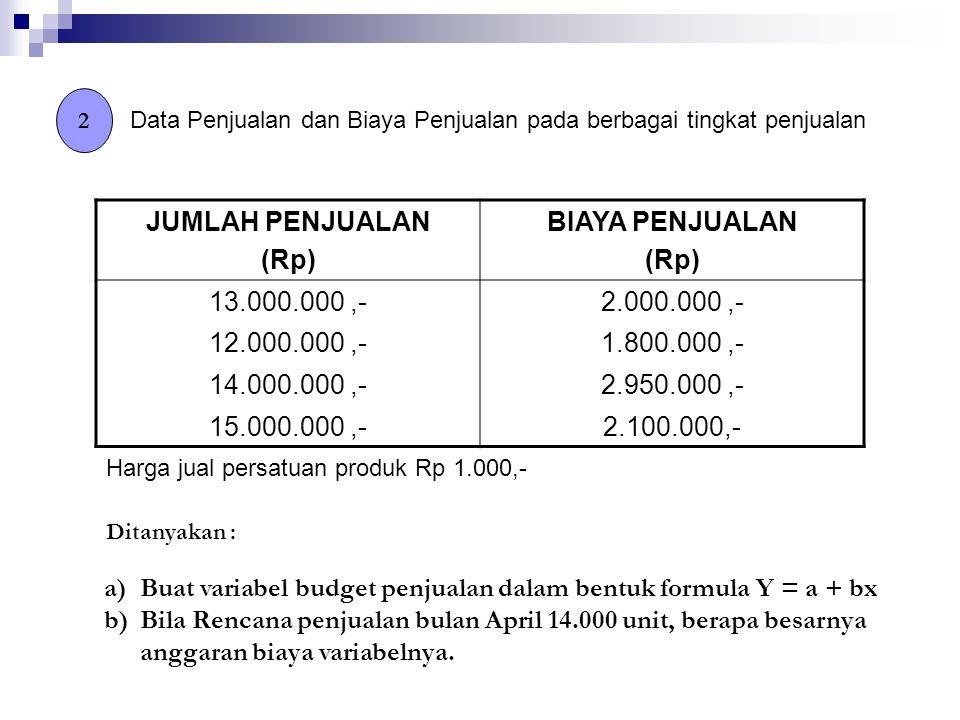 2 Data Penjualan dan Biaya Penjualan pada berbagai tingkat penjualan JUMLAH PENJUALAN (Rp) BIAYA PENJUALAN (Rp) 13.000.000,-2.000.000,- 12.000.000,-1.800.000,- 14.000.000,-2.950.000,- 15.000.000,-2.100.000,- Harga jual persatuan produk Rp 1.000,- Ditanyakan : a)Buat variabel budget penjualan dalam bentuk formula Y = a + bx b)Bila Rencana penjualan bulan April 14.000 unit, berapa besarnya anggaran biaya variabelnya.