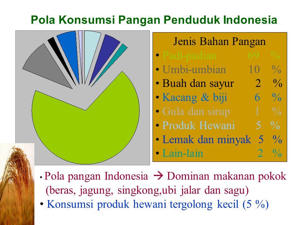 Jenis Bahan Pangan Padi-padian 69 % Umbi-umbian 10 % Buah dan sayur 2 % Kacang & biji 6 % Gula dan sirup 1 % Produk Hewani 5 % Lemak dan minyak 5 % Lain-lain 2 % Pola Konsumsi Pangan Penduduk Indonesia Pola pangan Indonesia  Dominan makanan pokok (beras, jagung, singkong,ubi jalar dan sagu) Konsumsi produk hewani tergolong kecil (5 %)