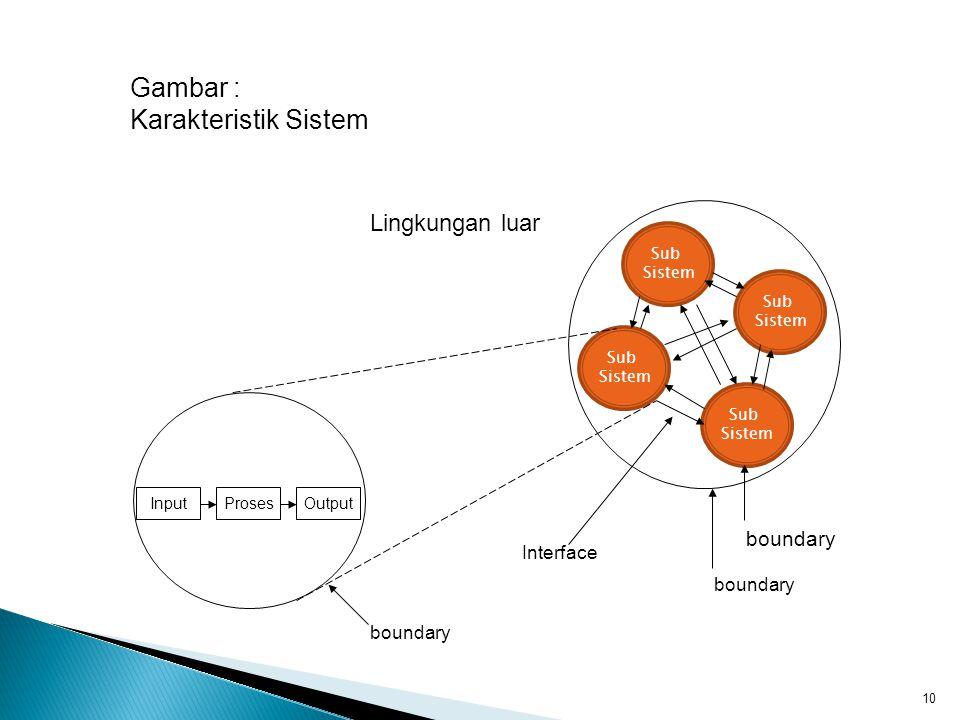 10 Sub Sistem Sub Sistem Sub Sistem Sub Sistem InputProsesOutput Lingkungan luar boundary Interface Gambar : Karakteristik Sistem