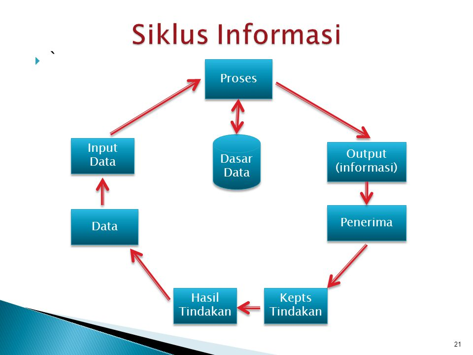 `` 21 Output (informasi) Input Data Proses Data Penerima Hasil Tindakan Kepts Tindakan Dasar Data