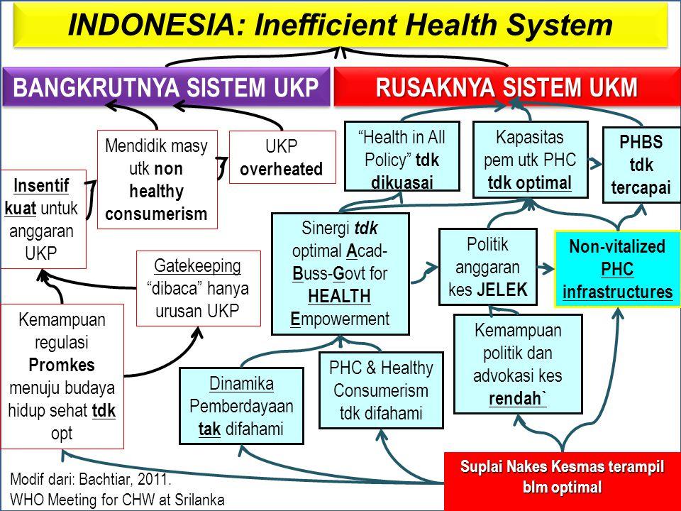 INDONESIA: Inefficient Health System BANGKRUTNYA SISTEM UKP RUSAKNYA SISTEM UKM Insentif kuat untuk anggaran UKP Mendidik masy utk non healthy consume