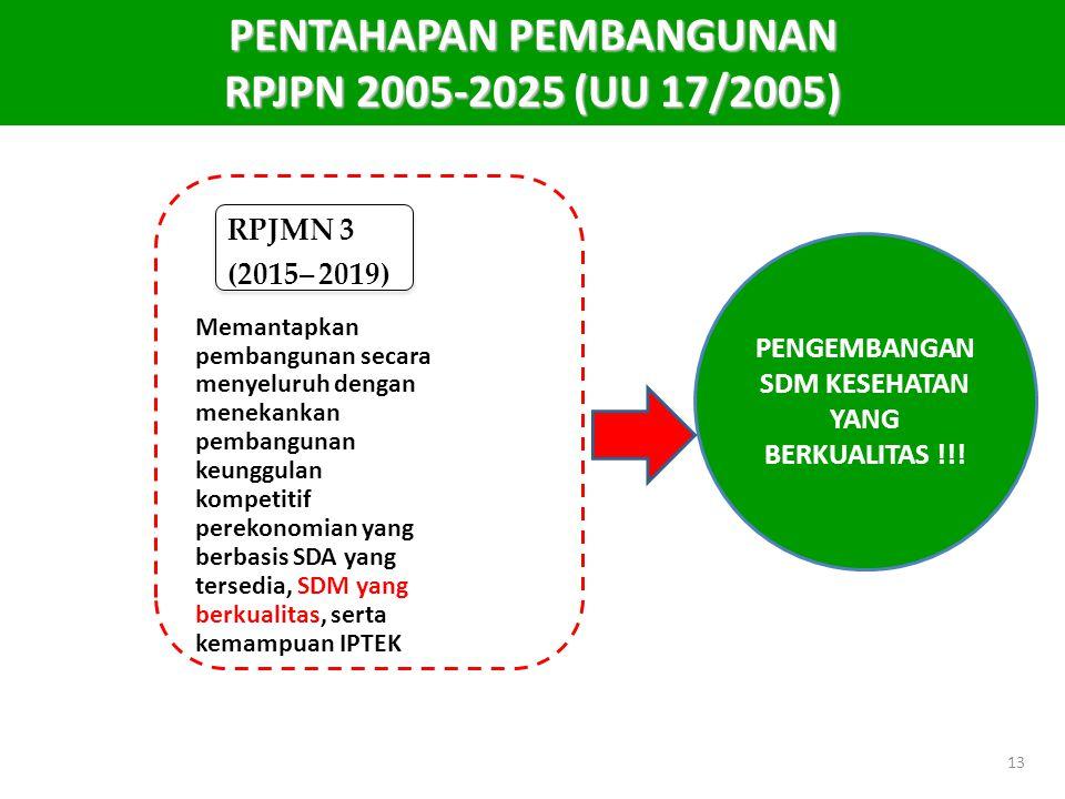 MENTERI KESEHATAN REPUBLIK INDONESIA RPJMN 3 (2015– 2019) Memantapkan pembangunan secara menyeluruh dengan menekankan pembangunan keunggulan kompetiti