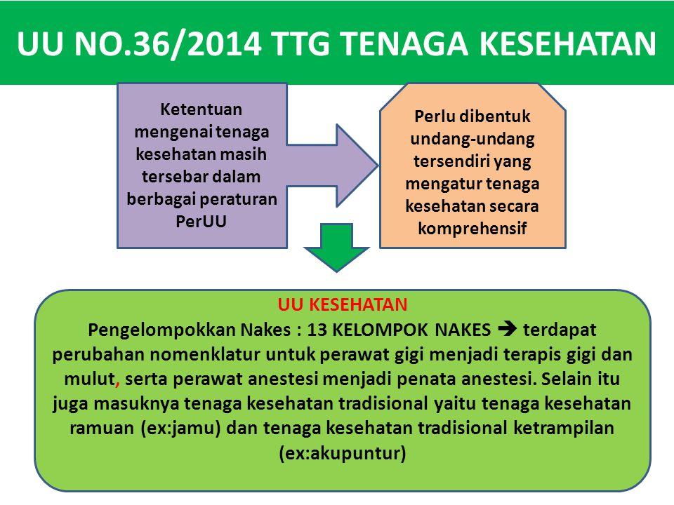 UU NO.36/2014 TTG TENAGA KESEHATAN Ketentuan mengenai tenaga kesehatan masih tersebar dalam berbagai peraturan PerUU Perlu dibentuk undang-undang ters