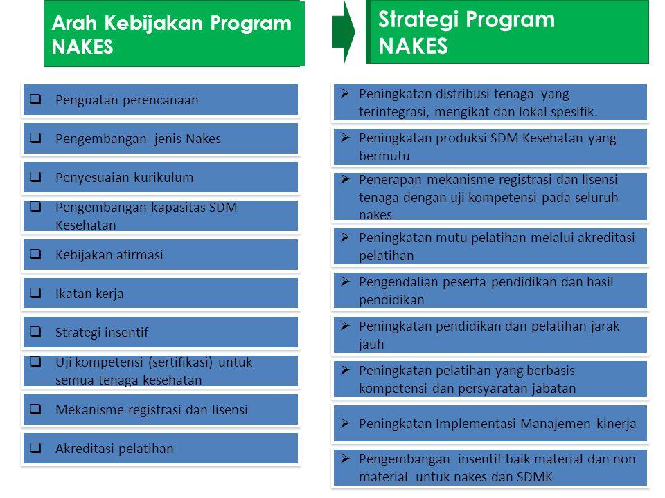 Arah Kebijakan Program NAKES Strategi Program NAKES  Penguatan perencanaan  Pengembangan jenis Nakes  Penyesuaian kurikulum  Pengembangan kapasita