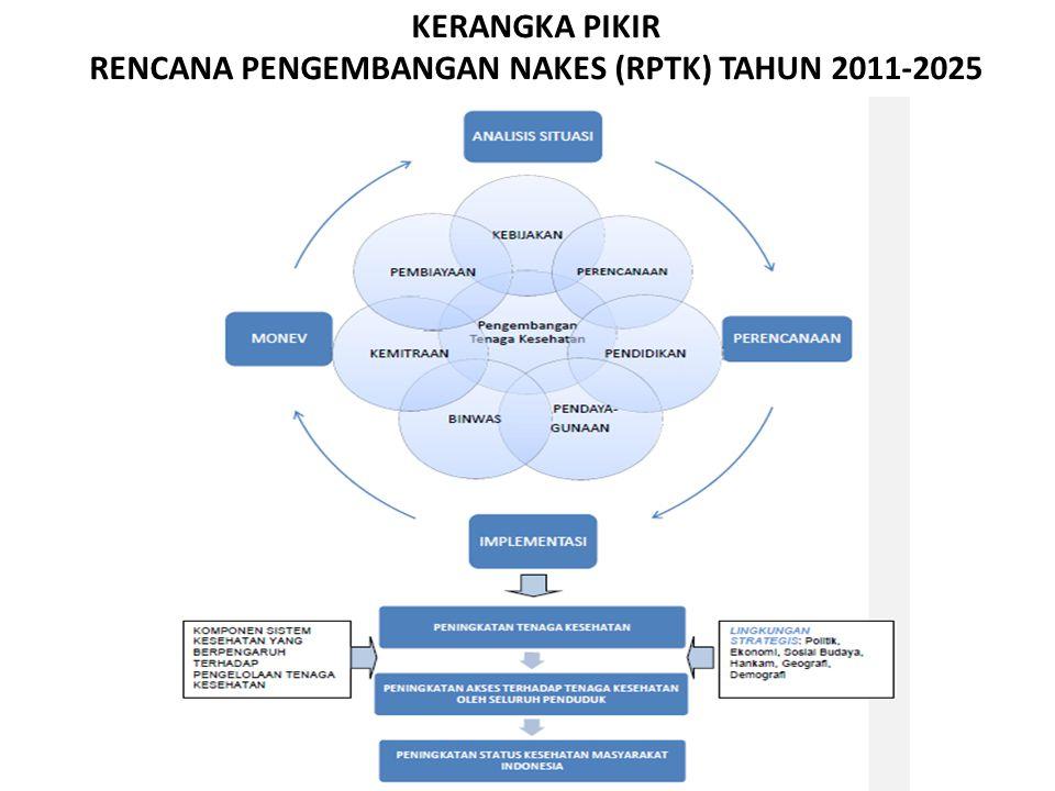 KERANGKA PIKIR RENCANA PENGEMBANGAN NAKES (RPTK) TAHUN 2011-2025