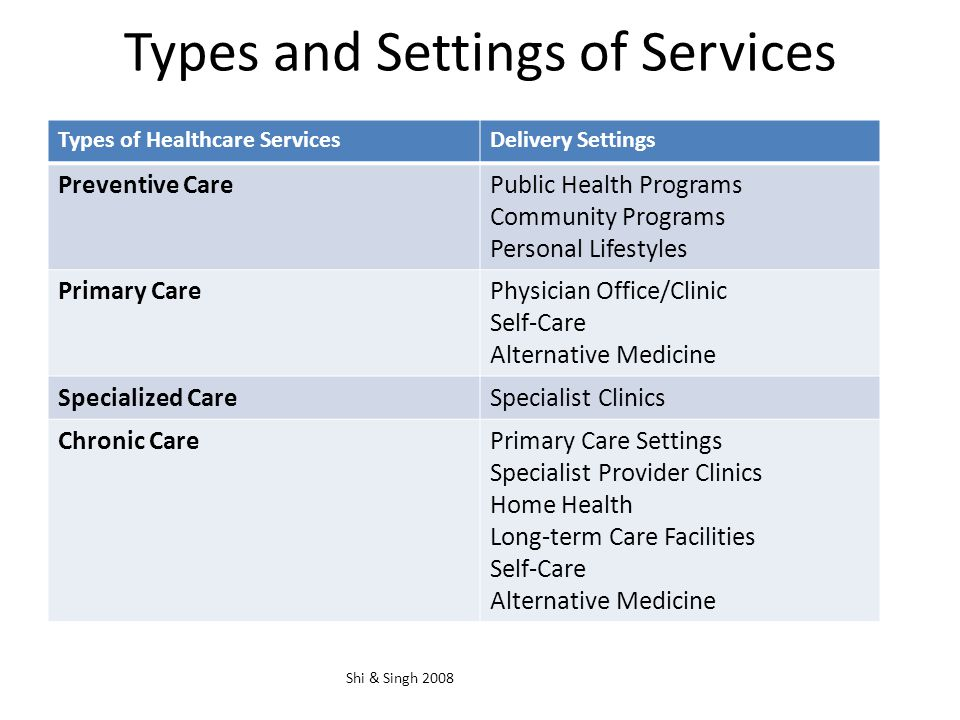 Types and Settings of Services Shi & Singh 2008 Types of Healthcare ServicesDelivery Settings Preventive CarePublic Health Programs Community Programs Personal Lifestyles Primary CarePhysician Office/Clinic Self-Care Alternative Medicine Specialized CareSpecialist Clinics Chronic CarePrimary Care Settings Specialist Provider Clinics Home Health Long-term Care Facilities Self-Care Alternative Medicine
