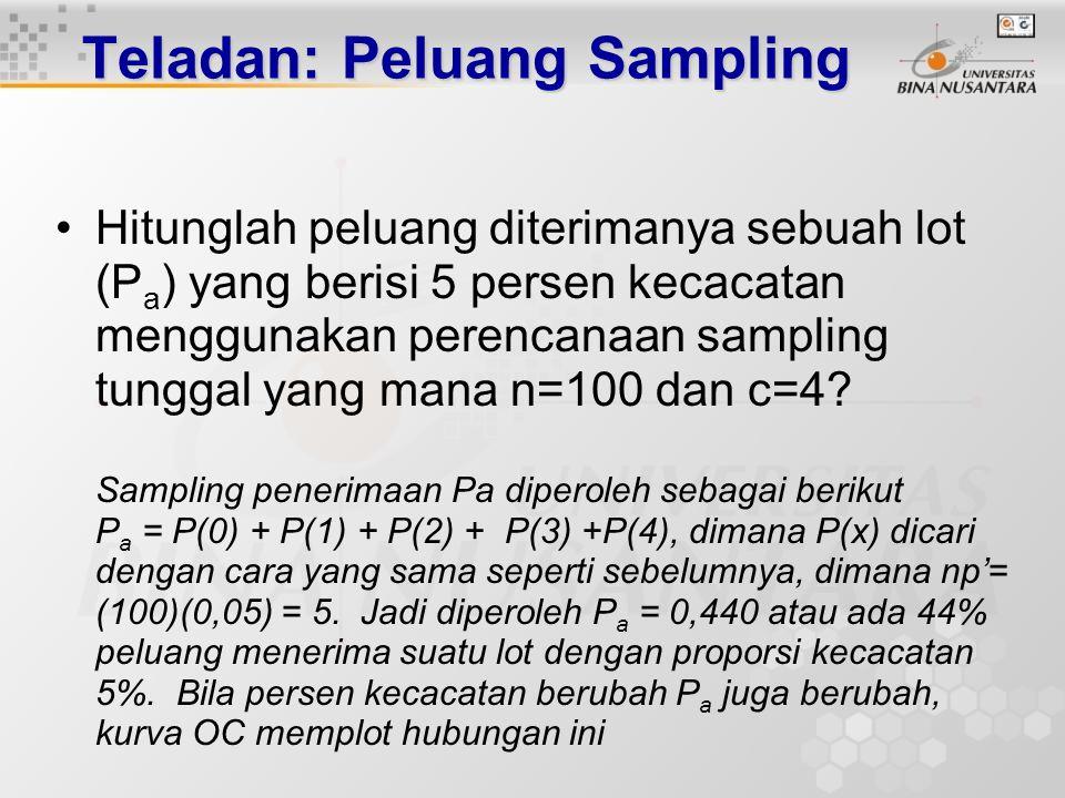 Teladan: Peluang Sampling Gunakan sebaran peluang poisson untuk menentukan peluang mendapatkan tepat 3 bahan cacat dari sebuah sampel yang berukuran 8