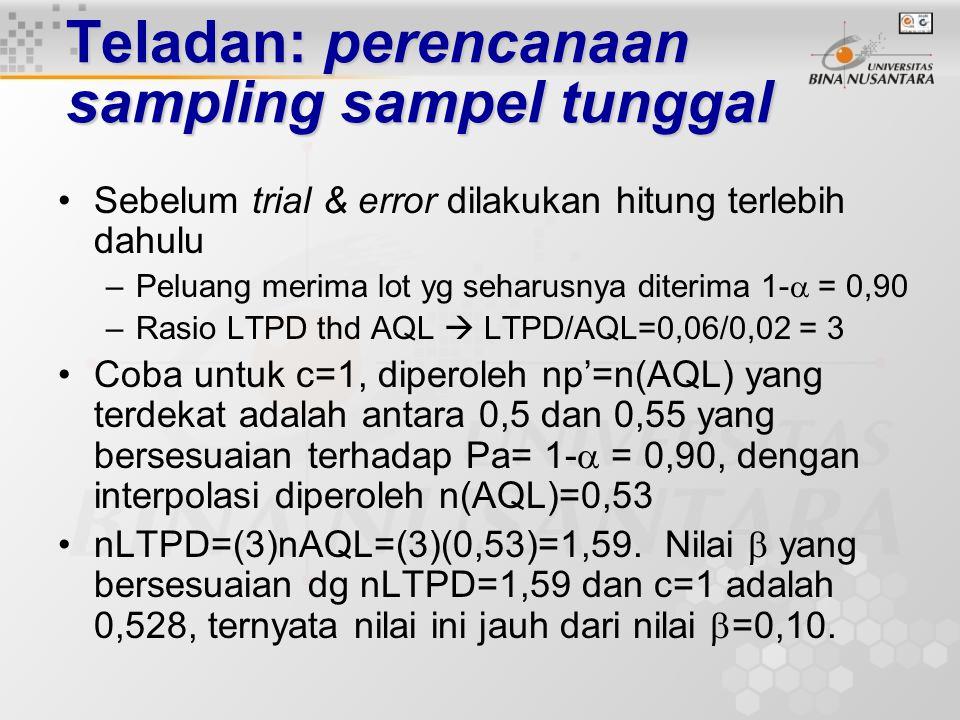 Teladan: perencanaan sampling sampel tunggal Buatlah perencanaan sampling sampel tunggal yang memenuhi kondisi berikut, AQL= 0,02 LTPD = 0,06  = 0,10