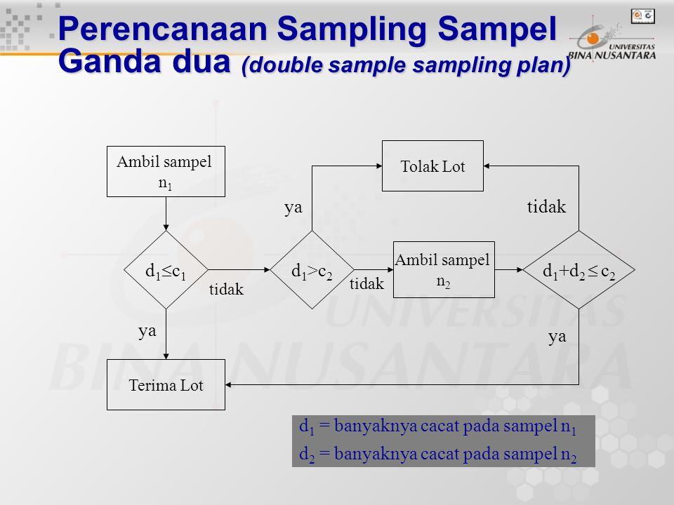Teladan: perencanaan sampling sampel tunggal Dicobakan lagi untuk nilai c yang lain. Dengan cara yg sama untuk nilai c=4 diperoleh: nAQL=2,43 nLTPD=7,
