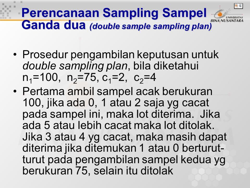 Perencanaan Sampling Sampel Ganda dua (double sample sampling plan) Ambil sampel n 1 d1c1d1c1 Terima Lot d 1 >c 2 Ambil sampel n 2 d 1 +d 2  c 2 To
