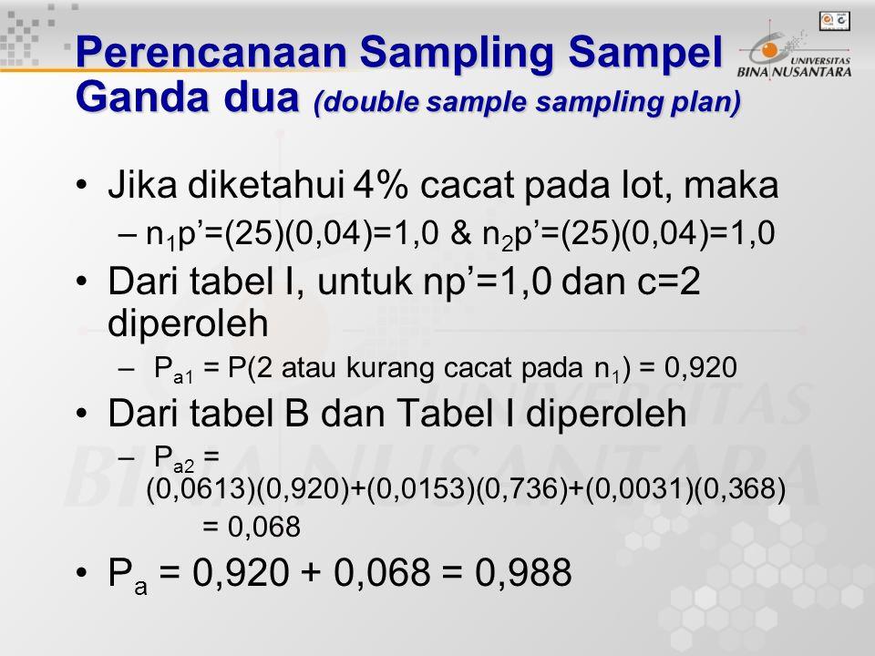 Perencanaan Sampling Sampel Ganda dua (double sample sampling plan) P a1 = P(jumlah cacat 2 atau kurang pada sampel n 1 ) P a2 = P(tepat 3 cacat pada