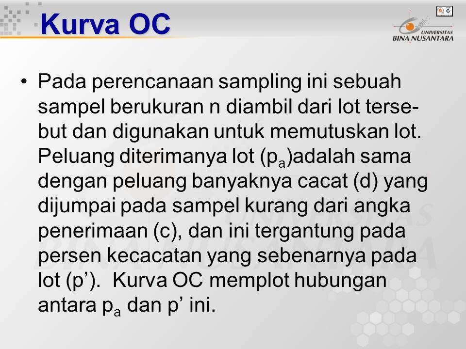 Kurva OC Peluang penerimaanPeluang penerimaan sebuah lot bahan, disimbolkan dengan p a, adalah peluang suatu sampel yang diperiksa memenuhi standar ku