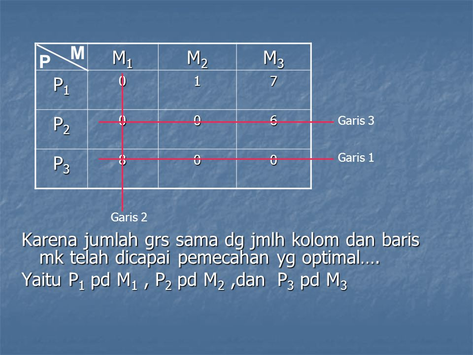 M1M1M1M1 M2M2M2M2 M3M3M3M3 P1P1P1P1017 P2P2P2P2006 P3P3P3P3800 P M Garis 1 Garis 2 Garis 3 Karena jumlah grs sama dg jmlh kolom dan baris mk telah dic