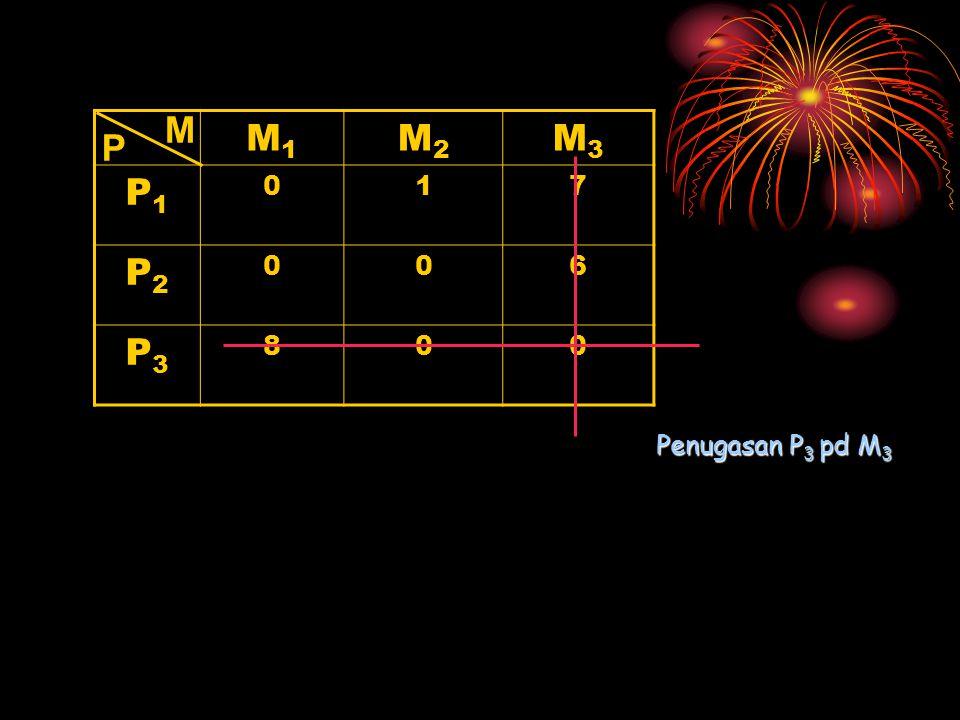 M1M1 M2M2 M3M3 P1P1 017 P2P2 006 P3P3 800 P M Penugasan P 3 pd M 3