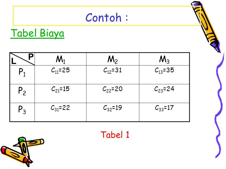 Contoh : Tabel Biaya M1M1 M2M2 M3M3 P1P1 C 11 =25C 12 =31C 13 =35 P2P2 C 21 =15C 22 =20C 23 =24 P3P3 C 31 =22C 32 =19C 33 =17 L P Tabel 1