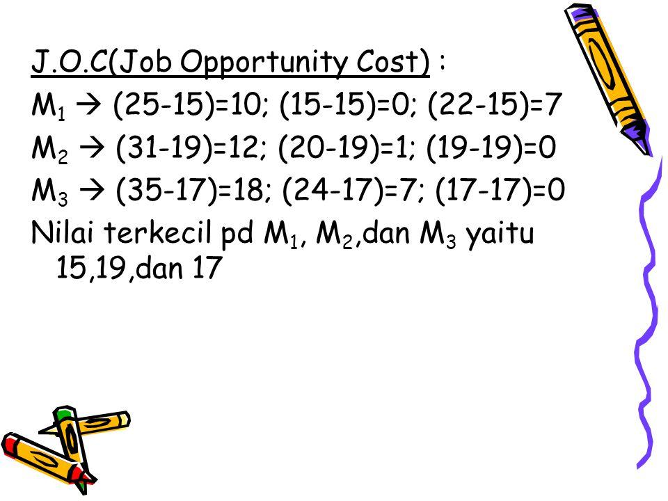 J.O.C(Job Opportunity Cost) : M 1  (25-15)=10; (15-15)=0; (22-15)=7 M 2  (31-19)=12; (20-19)=1; (19-19)=0 M 3  (35-17)=18; (24-17)=7; (17-17)=0 Nil
