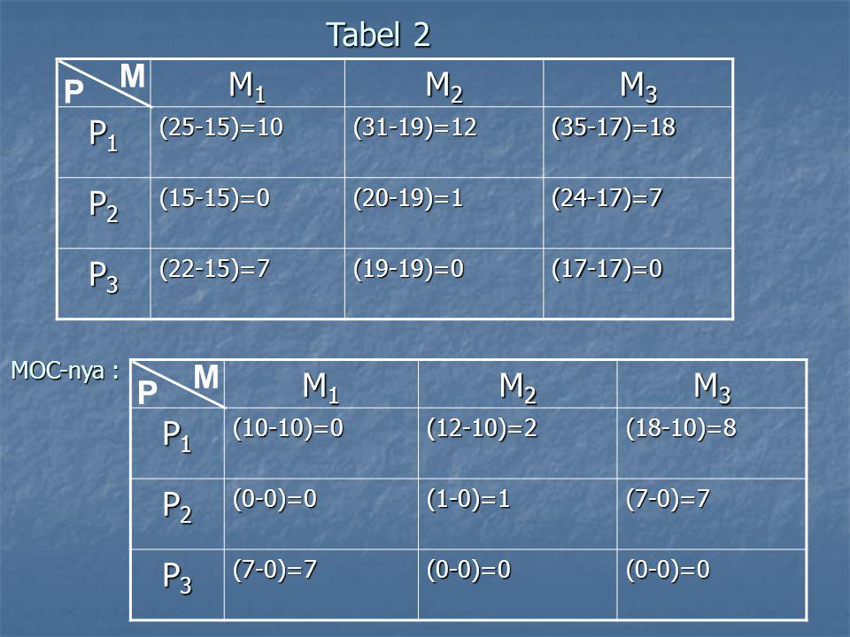 M1M1M1M1 M2M2M2M2 M3M3M3M3 P1P1P1P1(25-15)=10(31-19)=12(35-17)=18 P2P2P2P2(15-15)=0(20-19)=1(24-17)=7 P3P3P3P3(22-15)=7(19-19)=0(17-17)=0 Tabel 2 P M